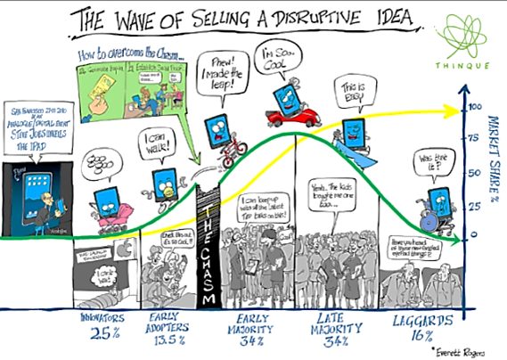 Everett Rogers - Sell wave of disruptive ideas