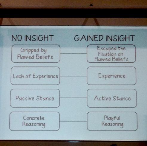 No Insight vs Gained Insight