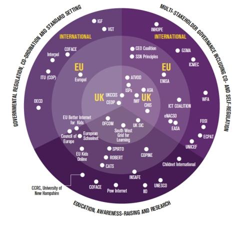 internet safety organisations
