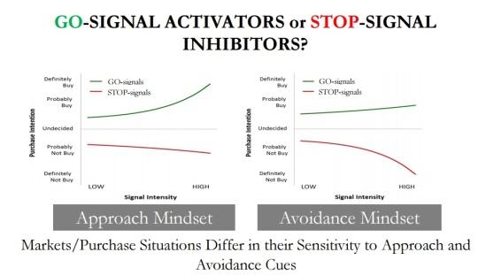 Activators vs Inhibitors